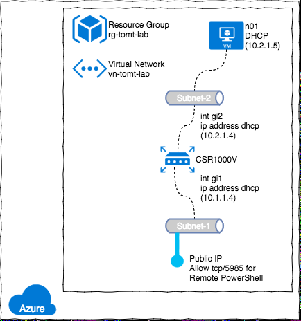 Deploying Labs using Azure Resource Manager | ntSystems info
