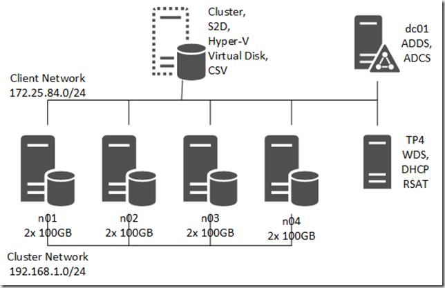 Hyper Convergence With Nano Server Intro Ntsystems Infotech